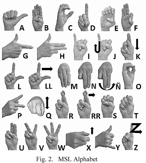 The Mexican Sign Language alphabet, with a hand signing against each letter and some common letter combinations.
